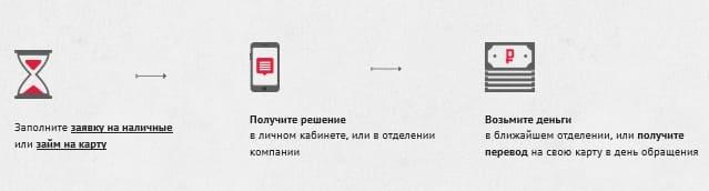 МКК Деньга - личный кабинет