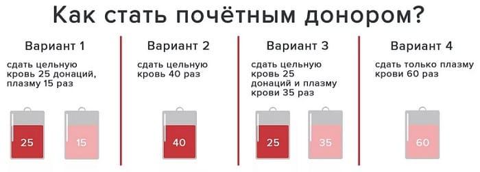 Сумма выплат почетным донорам в этом году