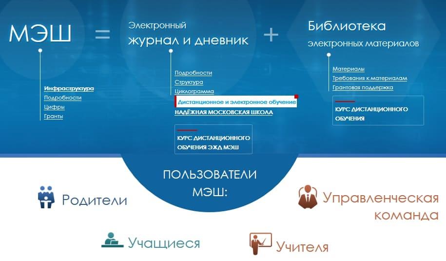 МЭШ – Московская электронная школа